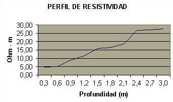 wenner perfil resistividad